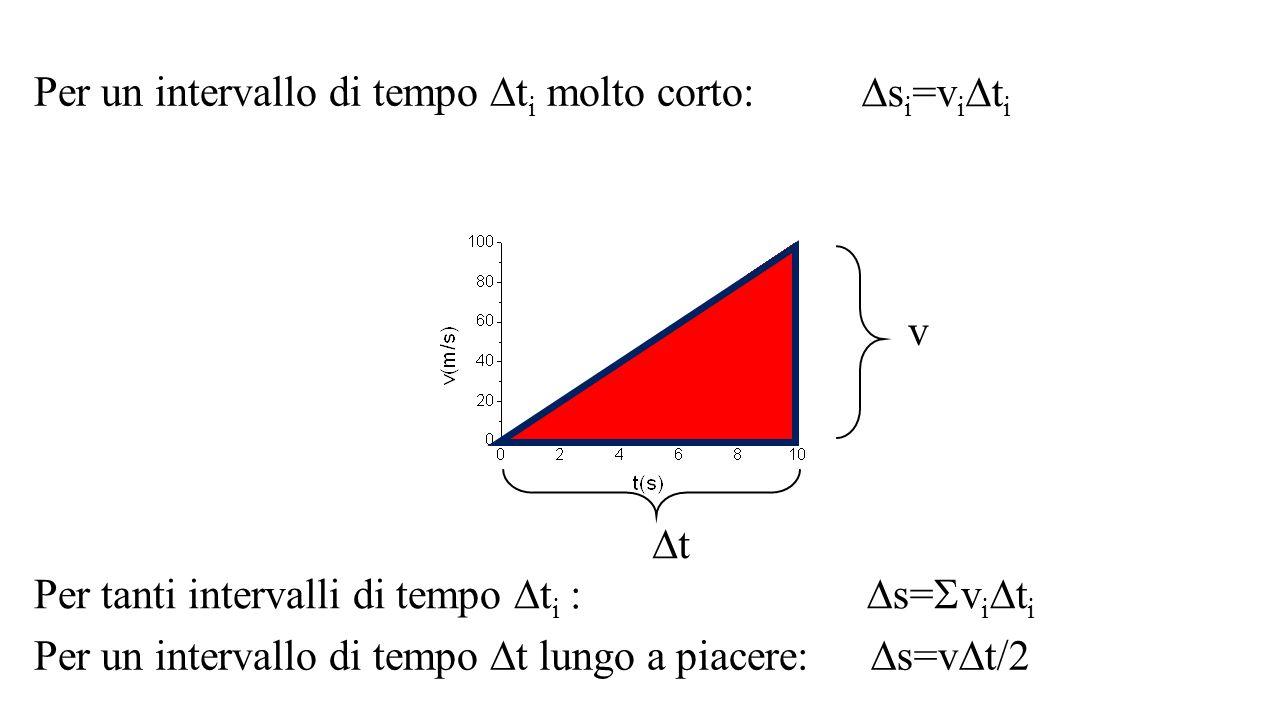  s i =v i  t i Per un intervallo di tempo  t i molto corto: Per tanti intervalli di tempo  t i :  s=  v i  t i Per un intervallo di tempo  t l