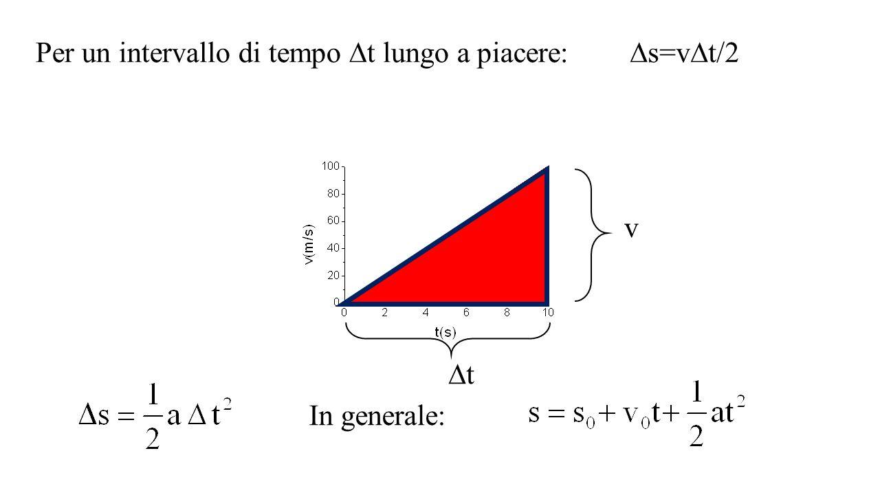 Per un intervallo di tempo  t lungo a piacere:  s=v  t/2 v  i t v tt In generale: