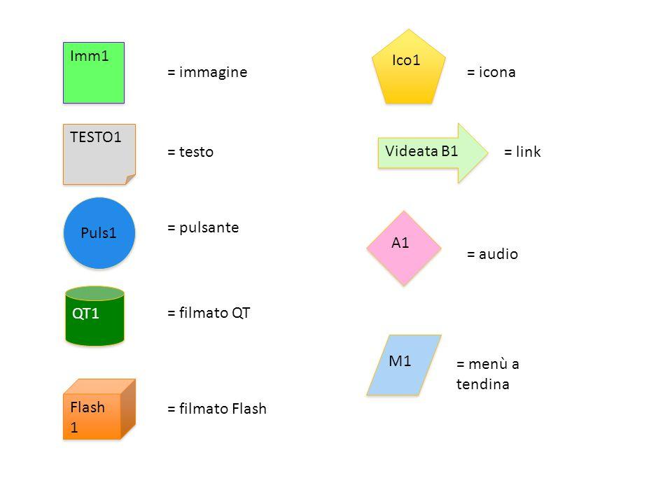 Imm1 Puls1 TESTO1 QT1 Flash 1 = immagine = testo = pulsante = filmato QT = filmato Flash Ico1 = icona Videata B1 = link A1 = audio M1 = menù a tendina
