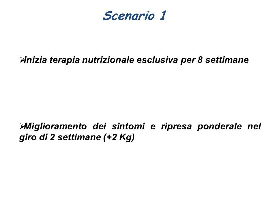 Scenario 1  Inizia terapia nutrizionale esclusiva per 8 settimane  Miglioramento dei sintomi e ripresa ponderale nel giro di 2 settimane (+2 Kg)