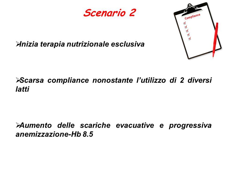 Scenario 2  Inizia terapia nutrizionale esclusiva  Scarsa compliance nonostante l'utilizzo di 2 diversi latti  Aumento delle scariche evacuative e