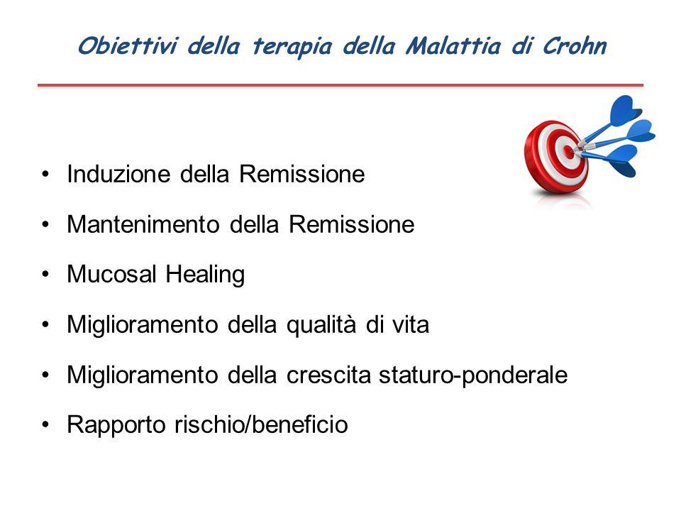 Obiettivi della terapia della Malattia di Crohn Induzione della Remissione Mantenimento della Remissione Mucosal Healing Miglioramento della qualità d