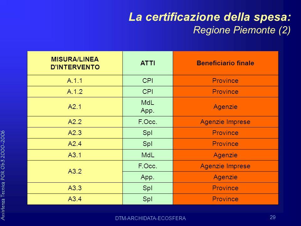 Assistenza Tecnica POR Ob.3 2000-2006 DTM-ARCHIDATA-ECOSFERA 29 La certificazione della spesa: Regione Piemonte (2) MISURA/LINEA D INTERVENTO ATTIBeneficiario finale A.1.1CPIProvince A.1.2CPIProvince A2.1 MdL App.