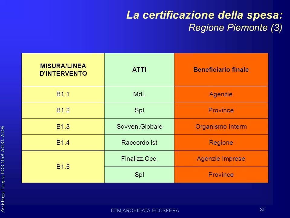 Assistenza Tecnica POR Ob.3 2000-2006 DTM-ARCHIDATA-ECOSFERA 30 La certificazione della spesa: Regione Piemonte (3) MISURA/LINEA D INTERVENTO ATTIBeneficiario finale B1.1MdLAgenzie B1.2SpIProvince B1.3Sovven.GlobaleOrganismo Interm B1.4Raccordo istRegione B1.5 Finalizz.Occ.Agenzie Imprese SpIProvince