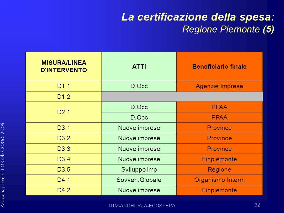 Assistenza Tecnica POR Ob.3 2000-2006 DTM-ARCHIDATA-ECOSFERA 32 La certificazione della spesa: Regione Piemonte (5) MISURA/LINEA D INTERVENTO ATTIBeneficiario finale D1.1D.OccAgenzie Imprese D1.2 D2.1 D.OccPPAA D.OccPPAA D3.1Nuove impreseProvince D3.2Nuove impreseProvince D3.3Nuove impreseProvince D3.4Nuove impreseFinpiemonte D3.5Sviluppo impRegione D4.1Sovven.GlobaleOrganismo Interm D4.2Nuove impreseFinpiemonte