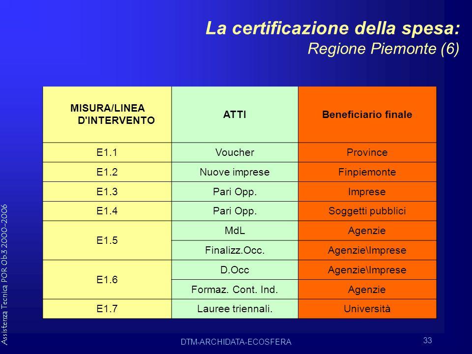 Assistenza Tecnica POR Ob.3 2000-2006 DTM-ARCHIDATA-ECOSFERA 33 La certificazione della spesa: Regione Piemonte (6) MISURA/LINEA D INTERVENTO ATTIBeneficiario finale E1.1VoucherProvince E1.2Nuove impreseFinpiemonte E1.3Pari Opp.Imprese E1.4Pari Opp.Soggetti pubblici E1.5 MdLAgenzie Finalizz.Occ.Agenzie\Imprese E1.6 D.OccAgenzie\Imprese Formaz.