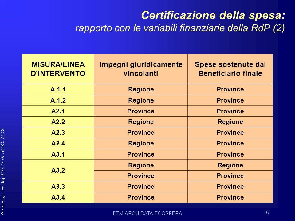 Assistenza Tecnica POR Ob.3 2000-2006 DTM-ARCHIDATA-ECOSFERA 37 Certificazione della spesa: rapporto con le variabili finanziarie della RdP (2) MISURA/LINEA D INTERVENTO Impegni giuridicamente vincolanti Spese sostenute dal Beneficiario finale A.1.1RegioneProvince A.1.2RegioneProvince A2.1Province A2.2Regione A2.3Province A2.4RegioneProvince A3.1Province A3.2 Regione Province A3.3Province A3.4Province