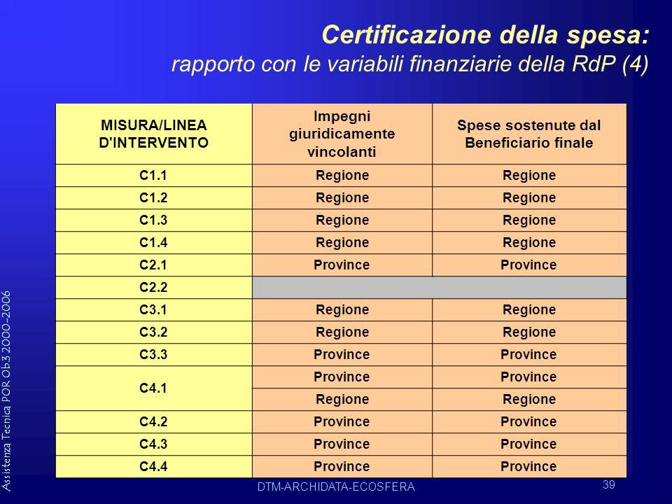 Assistenza Tecnica POR Ob.3 2000-2006 DTM-ARCHIDATA-ECOSFERA 39 Certificazione della spesa: rapporto con le variabili finanziarie della RdP (4) MISURA/LINEA D INTERVENTO Impegni giuridicamente vincolanti Spese sostenute dal Beneficiario finale C1.1Regione C1.2Regione C1.3Regione C1.4Regione C2.1Province C2.2 C3.1Regione C3.2Regione C3.3Province C4.1 Province Regione C4.2Province C4.3Province C4.4Province
