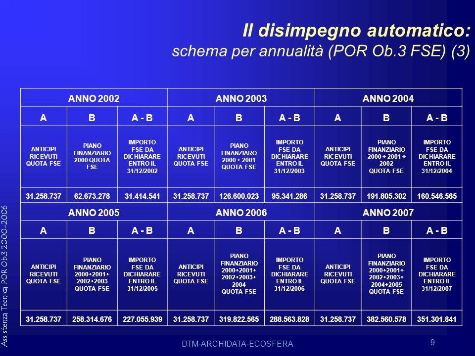 Assistenza Tecnica POR Ob.3 2000-2006 DTM-ARCHIDATA-ECOSFERA 9 Il disimpegno automatico: schema per annualità (POR Ob.3 FSE) (3) ANNO 2002ANNO 2003ANNO 2004 ABA - BAB AB ANTICIPI RICEVUTI QUOTA FSE PIANO FINANZIARIO 2000 QUOTA FSE IMPORTO FSE DA DICHIARARE ENTRO IL 31/12/2002 ANTICIPI RICEVUTI QUOTA FSE PIANO FINANZIARO 2000 + 2001 QUOTA FSE IMPORTO FSE DA DICHIARARE ENTRO IL 31/12/2003 ANTICIPI RICEVUTI QUOTA FSE PIANO FINANZIARIO 2000 + 2001 + 2002 QUOTA FSE IMPORTO FSE DA DICHIARARE ENTRO IL 31/12/2004 31.258.73762.673.27831.414.54131.258.737126.600.02395.341.28631.258.737191.805.302160.546.565 ANNO 2005ANNO 2006ANNO 2007 ABA - BAB AB ANTICIPI RICEVUTI QUOTA FSE PIANO FINANZIARIO 2000+2001+ 2002+2003 QUOTA FSE IMPORTO FSE DA DICHIARARE ENTRO IL 31/12/2005 ANTICIPI RICEVUTI QUOTA FSE PIANO FINANZIARIO 2000+2001+ 2002+2003+ 2004 QUOTA FSE IMPORTO FSE DA DICHIARARE ENTRO IL 31/12/2006 ANTICIPI RICEVUTI QUOTA FSE PIANO FINANZIARIO 2000+2001+ 2002+2003+ 2004+2005 QUOTA FSE IMPORTO FSE DA DICHIARARE ENTRO IL 31/12/2007 31.258.737258.314.676227.055.93931.258.737319.822.565288.563.82831.258.737382.560.578351.301.841