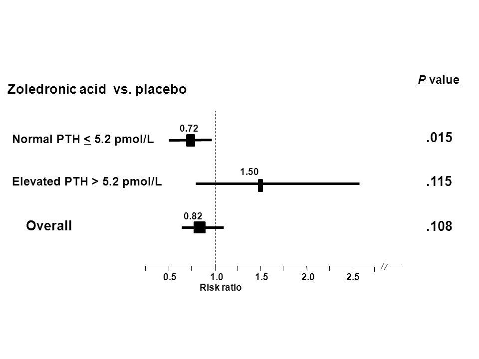 0.51.0 Risk ratio 1.52.0.015 0.72 Zoledronic acid vs. placebo 2.5 P value.115 1.50.108 0.82 Elevated PTH > 5.2 pmol/L Overall Normal PTH < 5.2 pmol/L