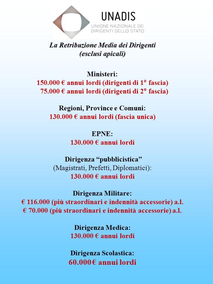 La Retribuzione Media dei Dirigenti (esclusi apicali) Ministeri: 150.000 € annui lordi (dirigenti di 1° fascia) 75.000 € annui lordi (dirigenti di 2° fascia) Regioni, Province e Comuni: 130.000 € annui lordi (fascia unica) EPNE: 130.000 € annui lordi Dirigenza pubblicistica (Magistrati, Prefetti, Diplomatici): 130.000 € annui lordi Dirigenza Militare: € 116.000 (più straordinari e indennità accessorie) a.l.