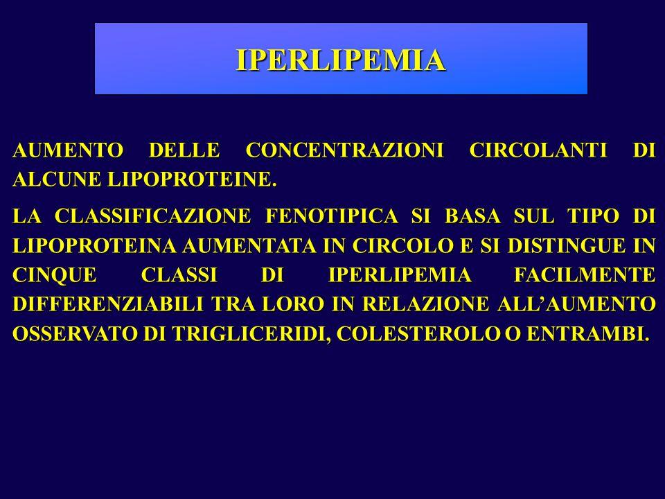 IPERLIPEMIA AUMENTO DELLE CONCENTRAZIONI CIRCOLANTI DI ALCUNE LIPOPROTEINE.