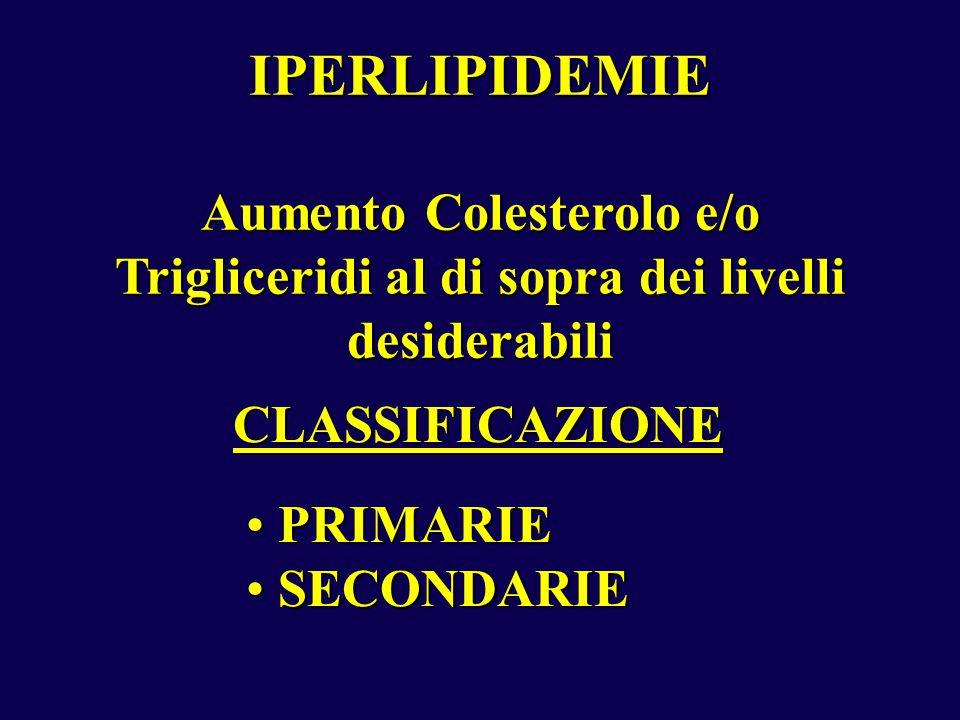 IPERLIPIDEMIE Aumento Colesterolo e/o Trigliceridi al di sopra dei livelli desiderabili CLASSIFICAZIONE PRIMARIE PRIMARIE SECONDARIE SECONDARIE
