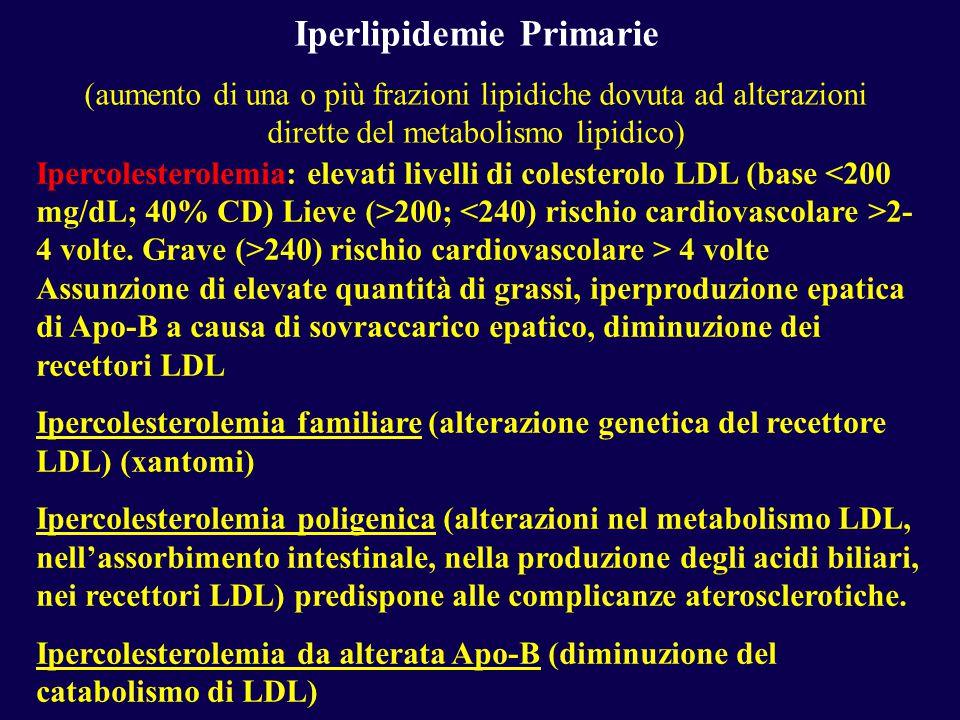 Iperlipidemie Primarie (aumento di una o più frazioni lipidiche dovuta ad alterazioni dirette del metabolismo lipidico) Ipercolesterolemia: elevati livelli di colesterolo LDL (base 200; 2- 4 volte.