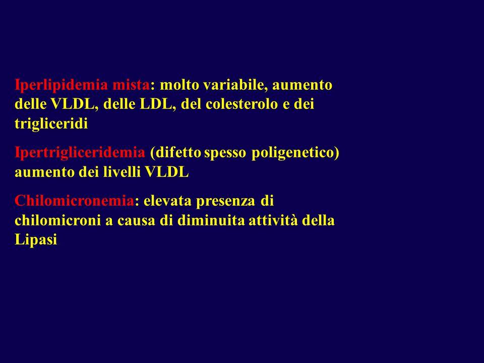 Iperlipidemia mista: molto variabile, aumento delle VLDL, delle LDL, del colesterolo e dei trigliceridi Ipertrigliceridemia (difetto spesso poligenetico) aumento dei livelli VLDL Chilomicronemia: elevata presenza di chilomicroni a causa di diminuita attività della Lipasi