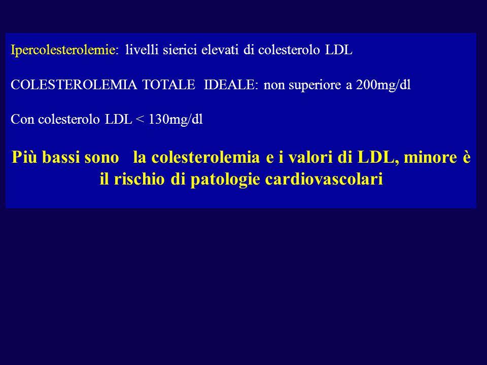 Ipercolesterolemie: livelli sierici elevati di colesterolo LDL COLESTEROLEMIA TOTALE IDEALE: non superiore a 200mg/dl Con colesterolo LDL < 130mg/dl Più bassi sono la colesterolemia e i valori di LDL, minore è il rischio di patologie cardiovascolari