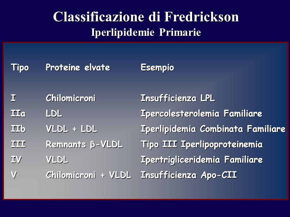 TipoIIIaIIbIIIIVV Proteine elvate ChilomicroniLDL VLDL + LDL Remnants β-VLDL VLDL Chilomicroni + VLDL Esempio Insufficienza LPL Ipercolesterolemia Familiare Iperlipidemia Combinata Familiare Tipo III Iperlipoproteinemia Ipertrigliceridemia Familiare Insufficienza Apo-CII Classificazione di Fredrickson Iperlipidemie Primarie