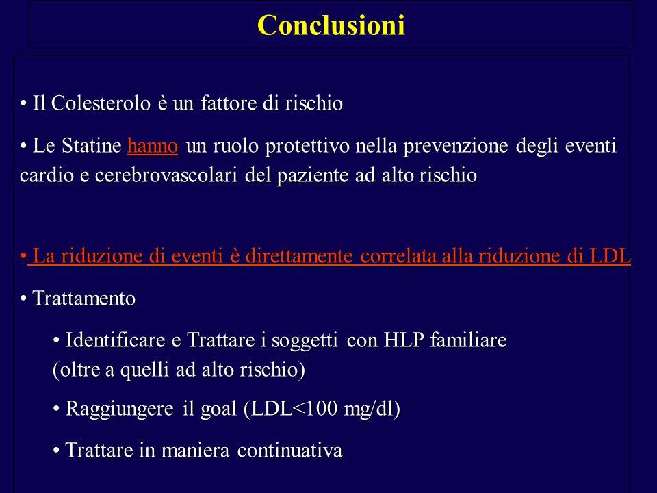 Il Colesterolo è un fattore di rischio Il Colesterolo è un fattore di rischio Le Statine hanno un ruolo protettivo nella prevenzione degli eventi Le Statine hanno un ruolo protettivo nella prevenzione degli eventi cardio e cerebrovascolari del paziente ad alto rischio La riduzione di eventi è direttamente correlata alla riduzione di LDL La riduzione di eventi è direttamente correlata alla riduzione di LDL Trattamento Trattamento Identificare e Trattare i soggetti con HLP familiare Identificare e Trattare i soggetti con HLP familiare (oltre a quelli ad alto rischio) Raggiungere il goal (LDL<100 mg/dl) Raggiungere il goal (LDL<100 mg/dl) Trattare in maniera continuativa Trattare in maniera continuativa Conclusioni