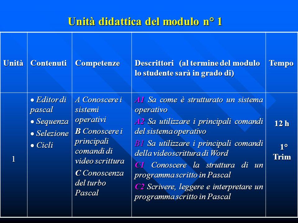 Prodotto Diario di classe con l'indicazione del lavoro svolto giornalmente. Scheda di certificazione per la valutazione dei moduli.