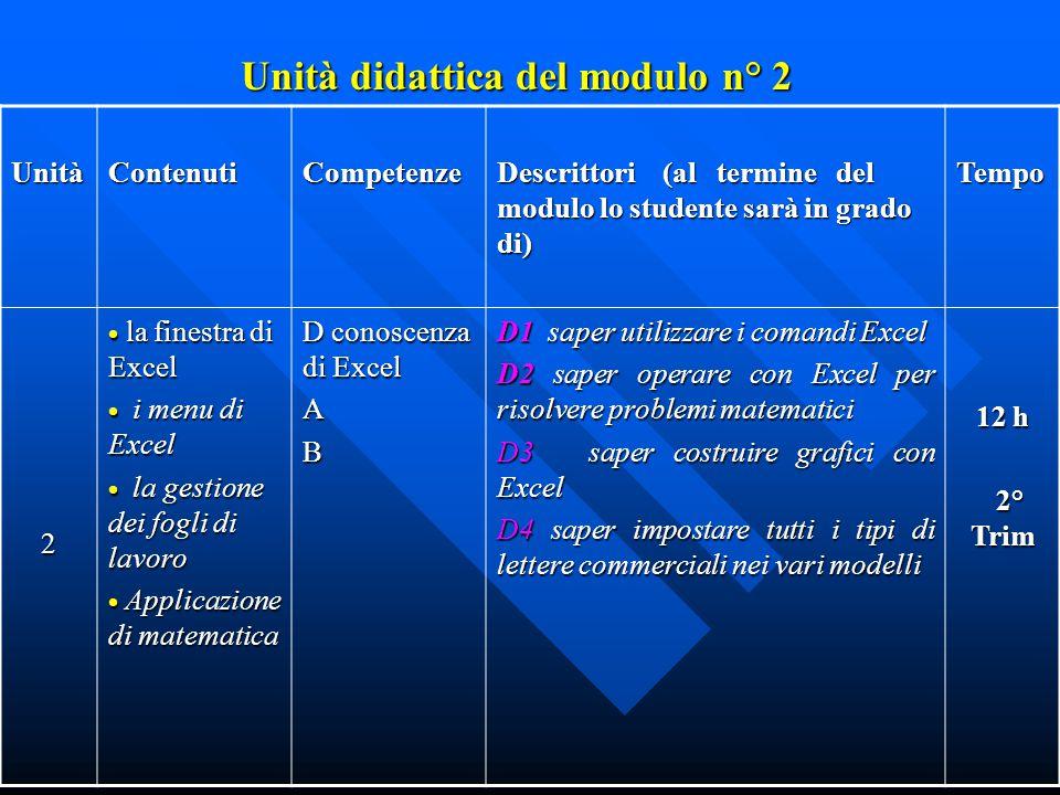 Unità didattica del modulo n° 1 UnitàContenutiCompetenze Descrittori (al termine del modulo lo studente sarà in grado di) Tempo 1  Editor di pascal 