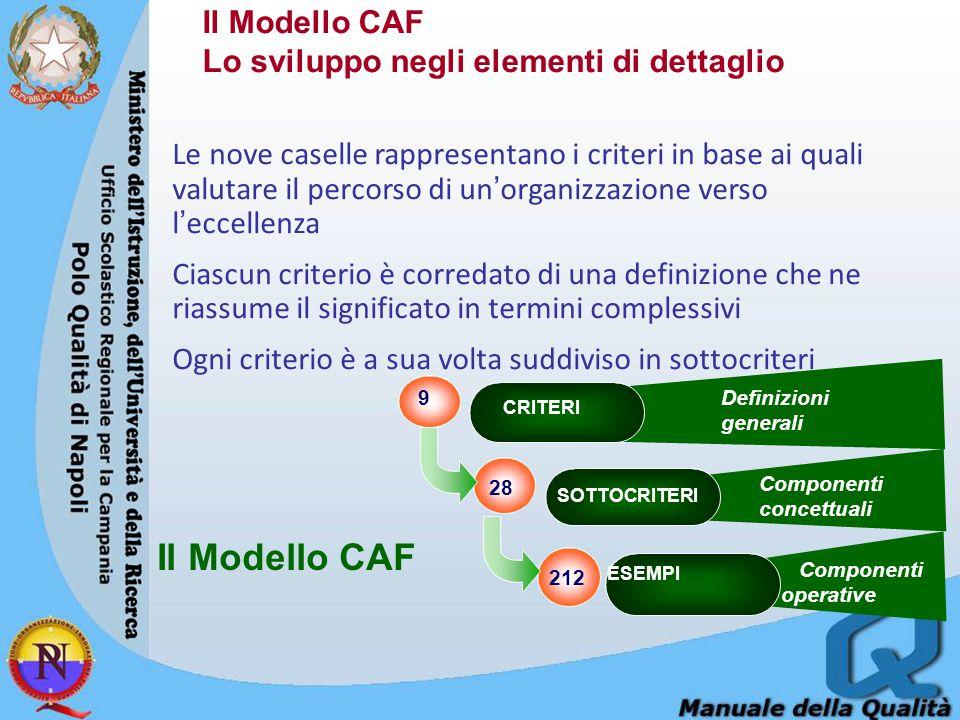 CRITERI SOTTOCRITERI ESEMPI Componenti concettuali Componenti operative 9 212 28 Il Modello CAF Definizioni generali Il Modello CAF Lo sviluppo negli elementi di dettaglio Le nove caselle rappresentano i criteri in base ai quali valutare il percorso di un'organizzazione verso l'eccellenza Ciascun criterio è corredato di una definizione che ne riassume il significato in termini complessivi Ogni criterio è a sua volta suddiviso in sottocriteri