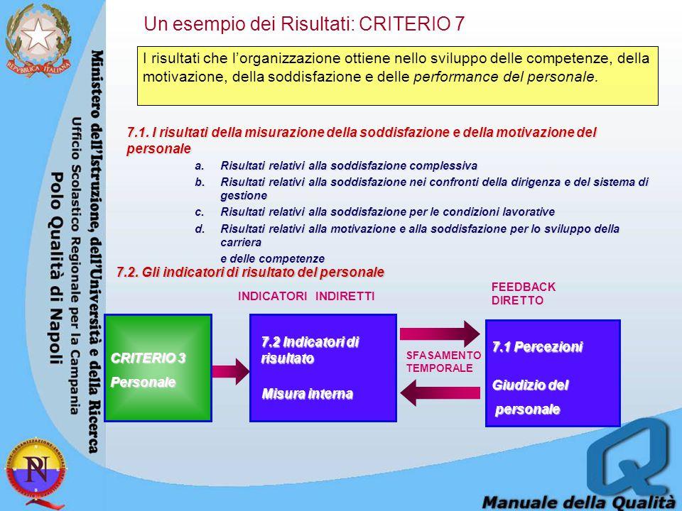 Un esempio dei Risultati: CRITERIO 7 I risultati che l'organizzazione ottiene nello sviluppo delle competenze, della motivazione, della soddisfazione e delle performance del personale.