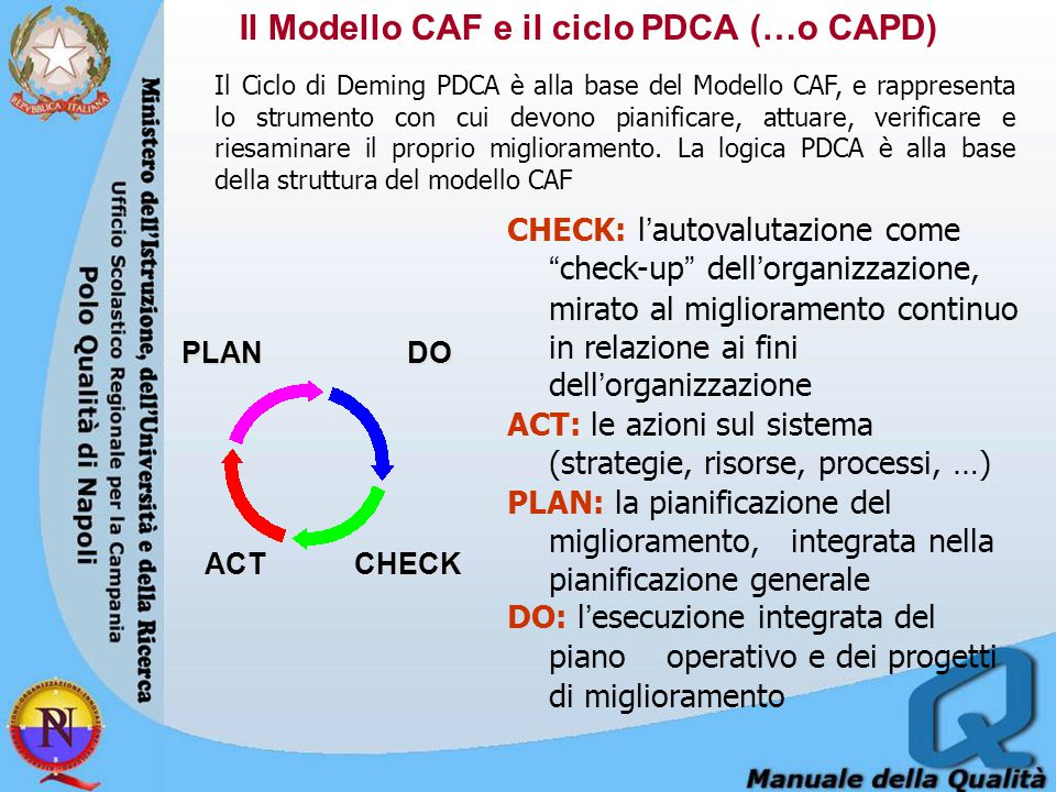 Il Modello CAF e il ciclo PDCA (…o CAPD) PLAN DO ACT CHECK ACT CHECK CHECK: l'autovalutazione come check-up dell'organizzazione, mirato al miglioramento continuo in relazione ai fini dell'organizzazione ACT: le azioni sul sistema (strategie, risorse, processi, …) PLAN: la pianificazione del miglioramento, integrata nella pianificazione generale DO: l'esecuzione integrata del piano operativo e dei progetti di miglioramento Il Ciclo di Deming PDCA è alla base del Modello CAF, e rappresenta lo strumento con cui devono pianificare, attuare, verificare e riesaminare il proprio miglioramento.