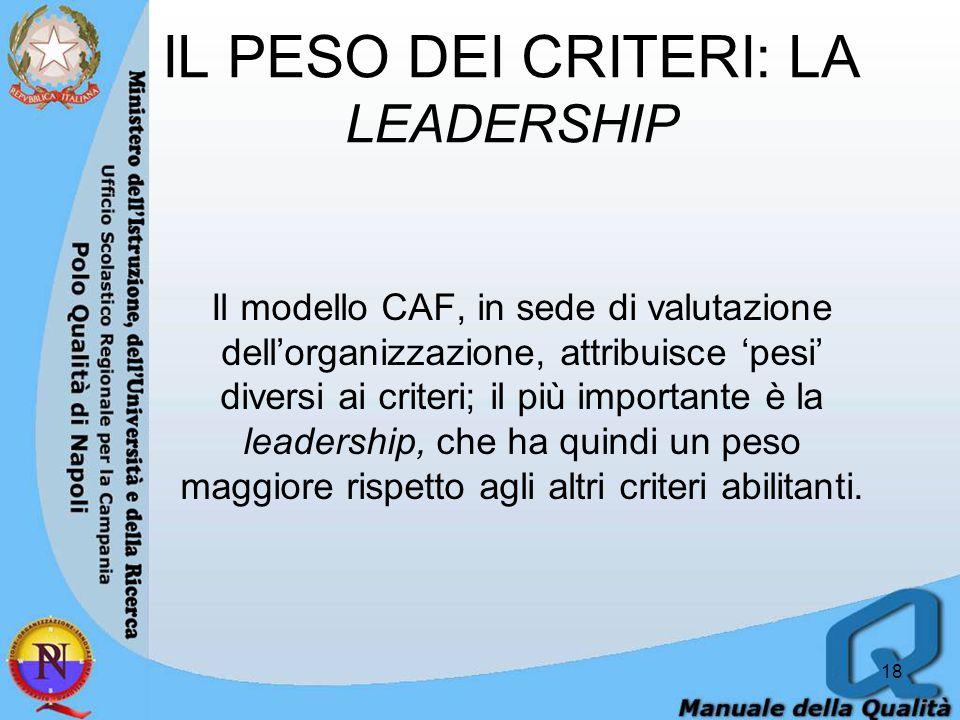 IL PESO DEI CRITERI: LA LEADERSHIP Il modello CAF, in sede di valutazione dell'organizzazione, attribuisce 'pesi' diversi ai criteri; il più importante è la leadership, che ha quindi un peso maggiore rispetto agli altri criteri abilitanti.