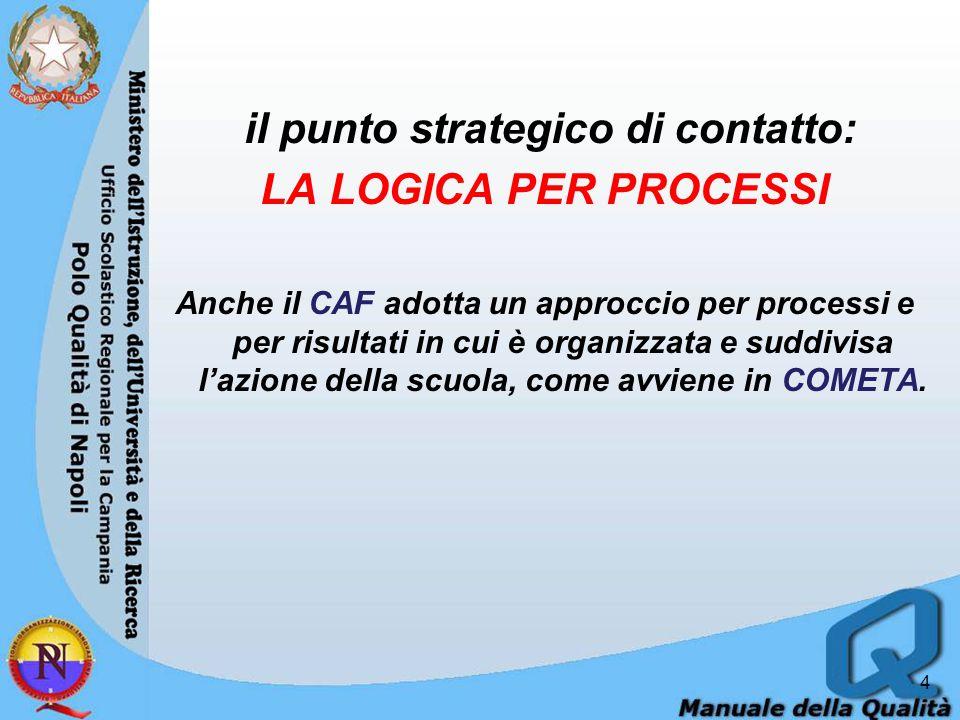 il punto strategico di contatto: LA LOGICA PER PROCESSI Anche il CAF adotta un approccio per processi e per risultati in cui è organizzata e suddivisa l'azione della scuola, come avviene in COMETA.