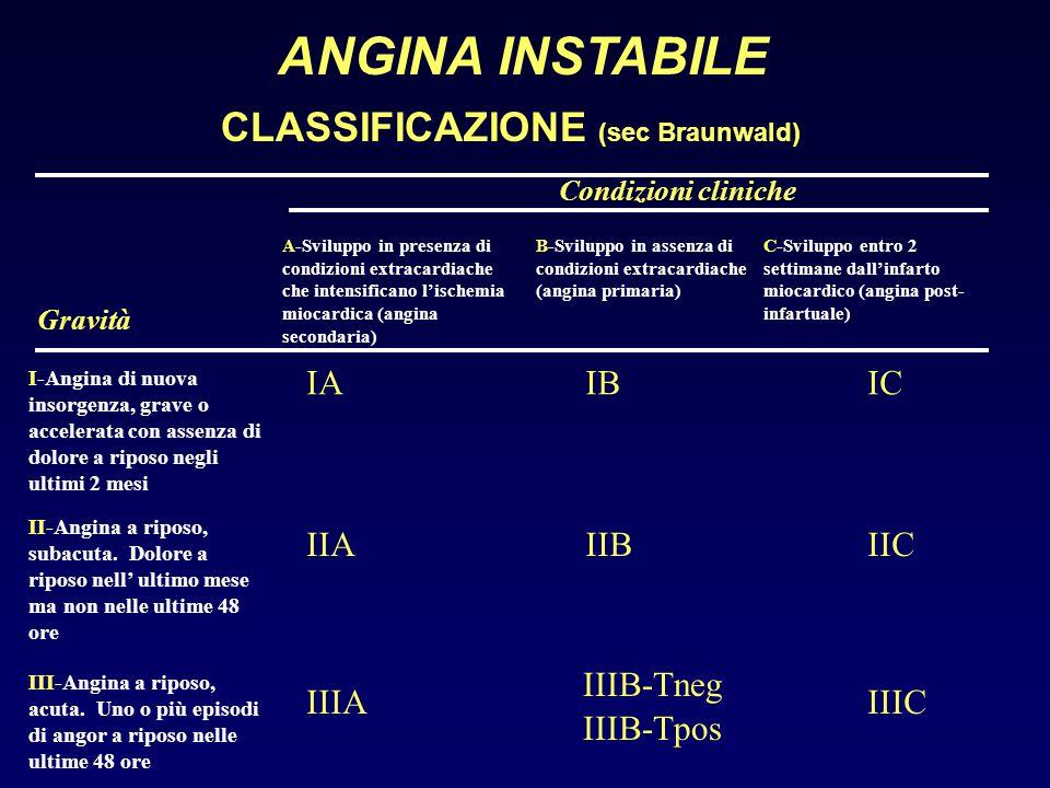 ANGINA INSTABILE CLASSIFICAZIONE (sec Braunwald) Condizioni cliniche A-Sviluppo in presenza di condizioni extracardiache che intensificano l'ischemia