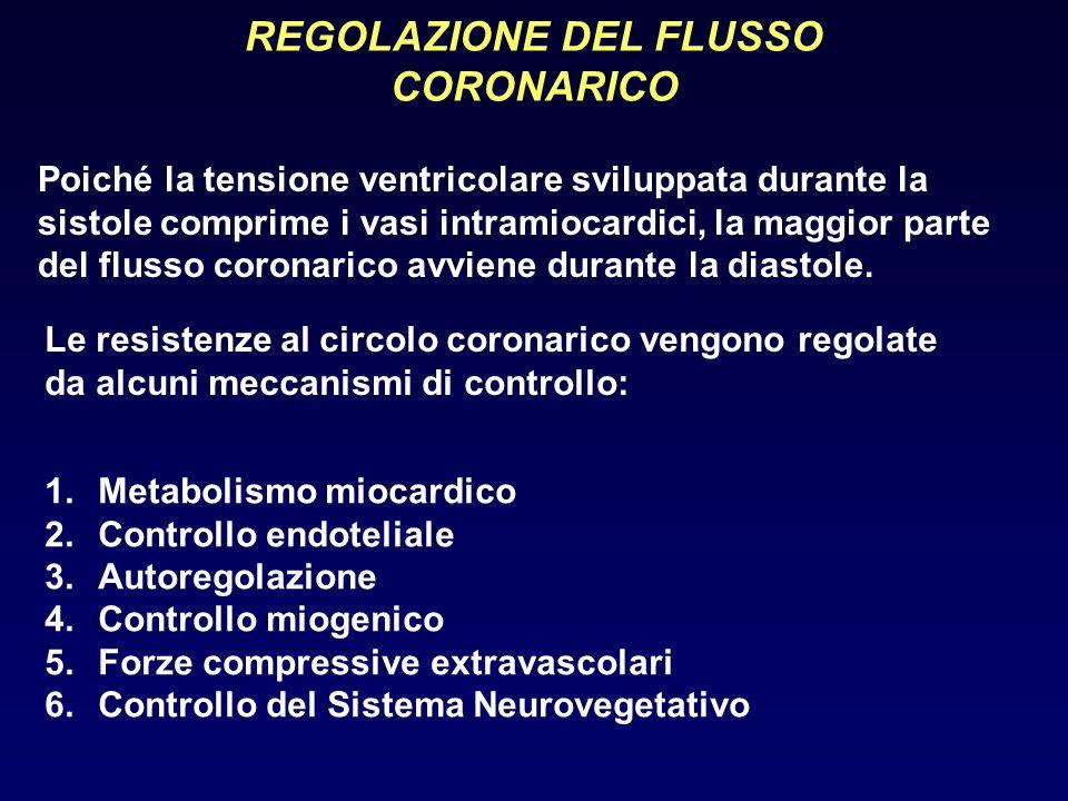 REGOLAZIONE DEL FLUSSO CORONARICO Poiché la tensione ventricolare sviluppata durante la sistole comprime i vasi intramiocardici, la maggior parte del