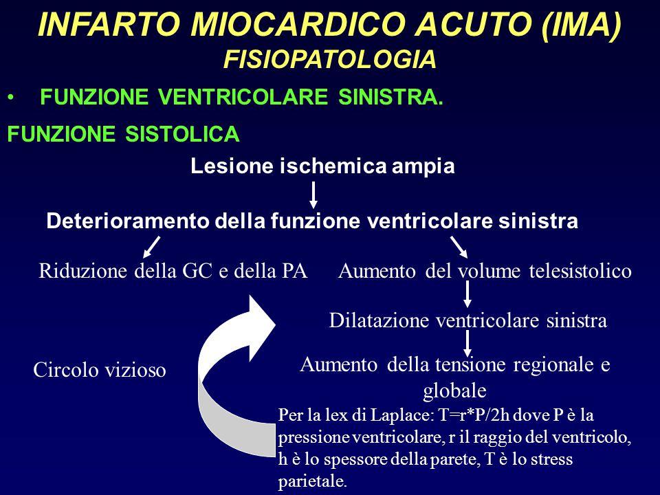 INFARTO MIOCARDICO ACUTO (IMA) FISIOPATOLOGIA FUNZIONE VENTRICOLARE SINISTRA. FUNZIONE SISTOLICA Lesione ischemica ampia Deterioramento della funzione