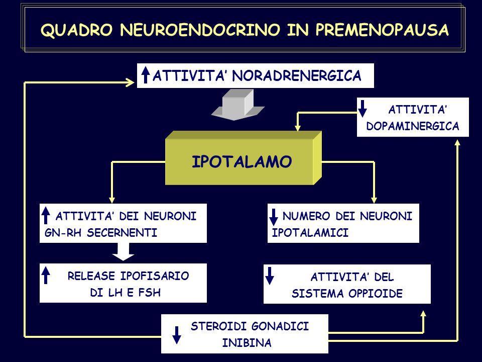 QUADRO NEUROENDOCRINO IN PREMENOPAUSA ATTIVITA' NORADRENERGICA IPOTALAMO ATTIVITA' DEI NEURONI GN-RH SECERNENTI NUMERO DEI NEURONI IPOTALAMICI ATTIVIT
