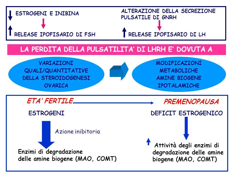 ESTROGENI Azione inibitoria Enzimi di degradazione delle amine biogene (MAO, COMT) ETA' FERTILE PREMENOPAUSA DEFICIT ESTROGENICO Attività degli enzimi