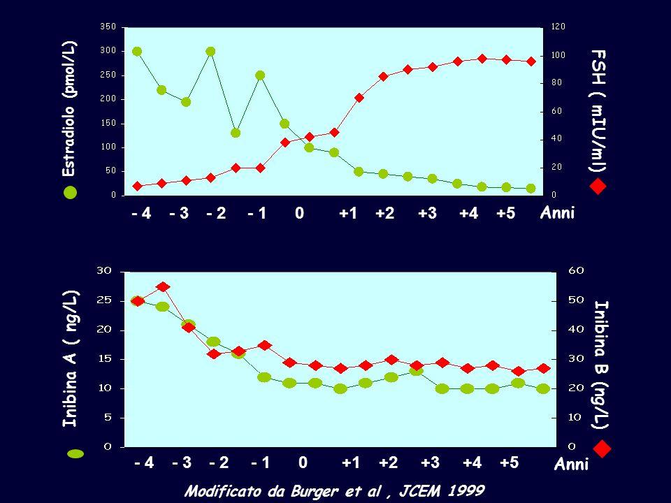 - 4- 3- 2- 10+1+2+3+4+5 Estradiolo (pmol/L) FSH ( mIU/ml) Anni Modificato da Burger et al, JCEM 1999 Anni Inibina A ( ng/L) Inibina B (ng/L) - 4- 3- 2