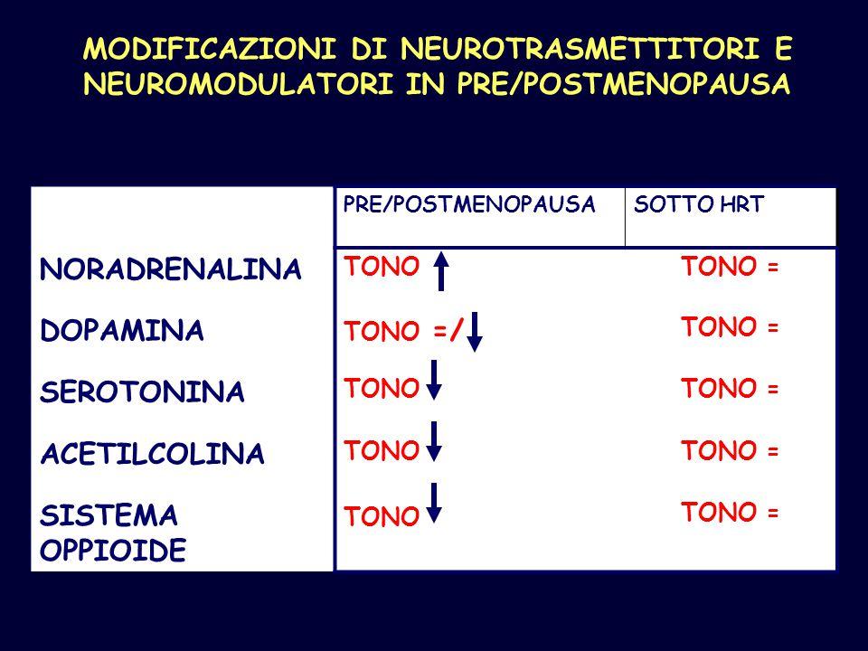 MODIFICAZIONI DI NEUROTRASMETTITORI E NEUROMODULATORI IN PRE/POSTMENOPAUSA PRE/POSTMENOPAUSASOTTO HRT NORADRENALINA TONOTONO = DOPAMINA TONO =/ TONO =