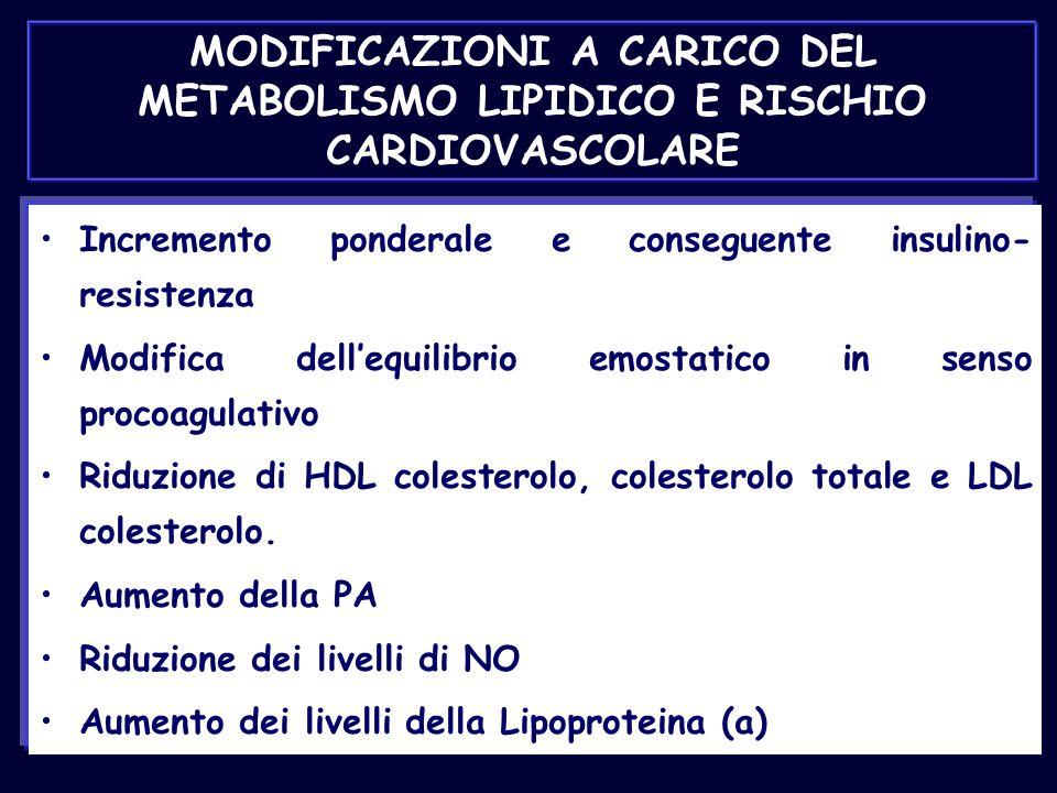MODIFICAZIONI A CARICO DEL METABOLISMO LIPIDICO E RISCHIO CARDIOVASCOLARE Incremento ponderale e conseguente insulino- resistenza Modifica dell'equili