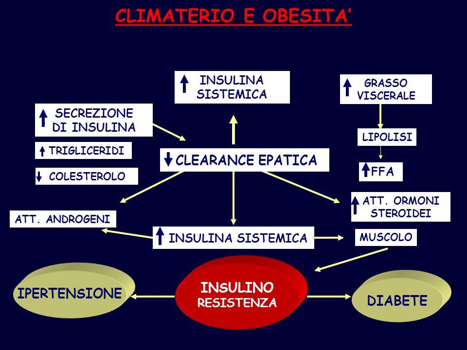 CLIMATERIO E OBESITA' INSULINA SISTEMICA MUSCOLO INSULINO RESISTENZA IPERTENSIONE DIABETE ATT. ANDROGENI ATT. ORMONI STEROIDEI INSULINA SISTEMICA GRAS