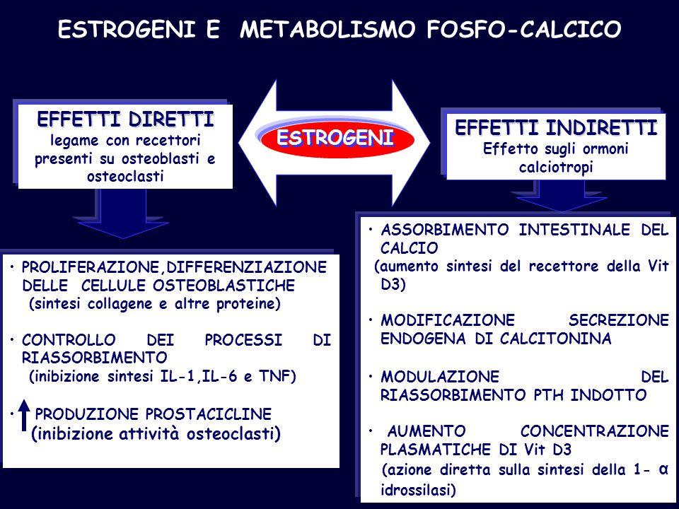 ESTROGENI E METABOLISMO FOSFO-CALCICO PROLIFERAZIONE,DIFFERENZIAZIONE DELLE CELLULE OSTEOBLASTICHE (sintesi collagene e altre proteine) CONTROLLO DEI