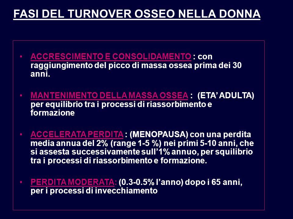 FASI DEL TURNOVER OSSEO NELLA DONNA ACCRESCIMENTO E CONSOLIDAMENTO : con raggiungimento del picco di massa ossea prima dei 30 anni. MANTENIMENTO DELLA