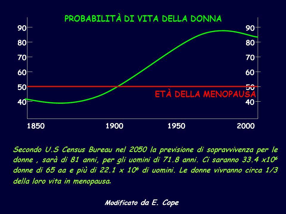 40 50 60 70 80 90 40 50 60 70 80 90 ETÀ DELLA MENOPAUSA 1850190019502000 PROBABILITÀ DI VITA DELLA DONNA Secondo U.S Census Bureau nel 2050 la previsi