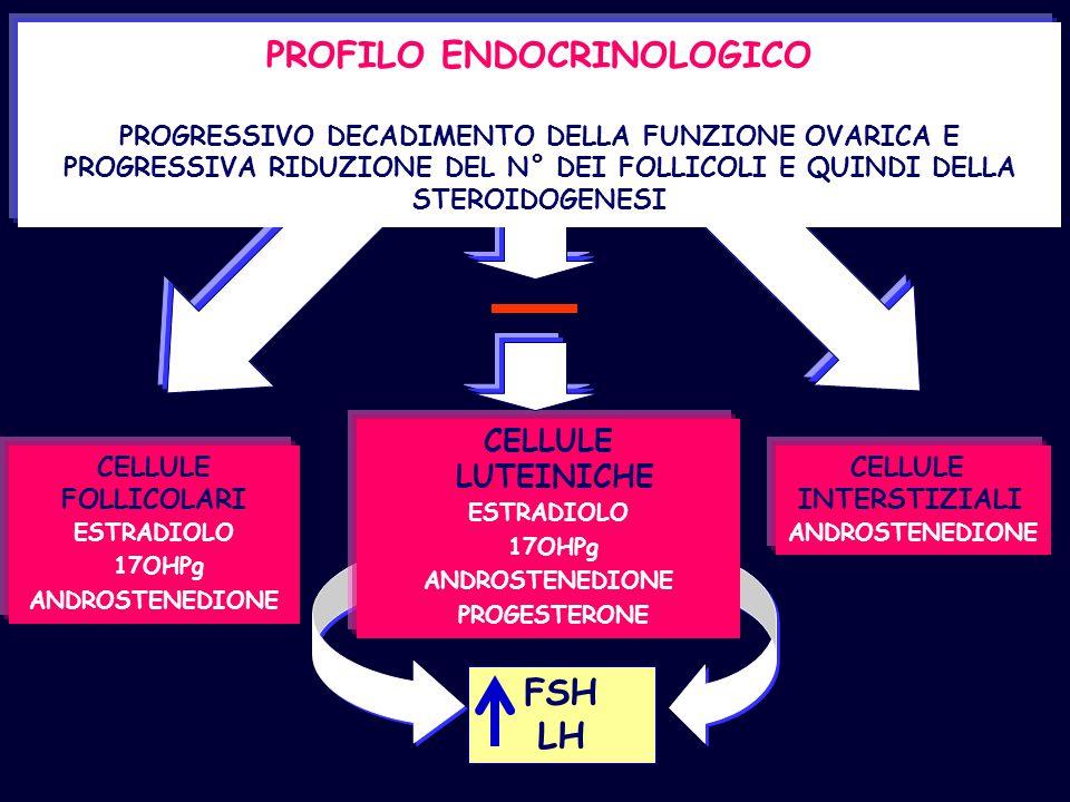 PROFILO ENDOCRINOLOGICO PROGRESSIVO DECADIMENTO DELLA FUNZIONE OVARICA E PROGRESSIVA RIDUZIONE DEL N° DEI FOLLICOLI E QUINDI DELLA STEROIDOGENESI CELL