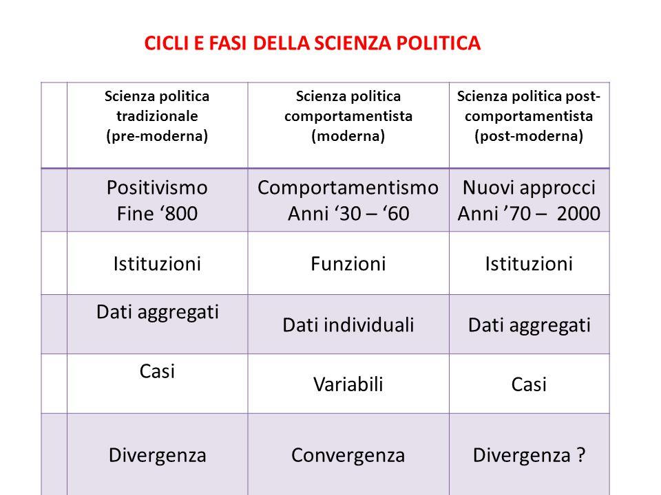 Scienza politica tradizionale (pre-moderna) Scienza politica comportamentista (moderna) Scienza politica post- comportamentista (post-moderna) Positiv