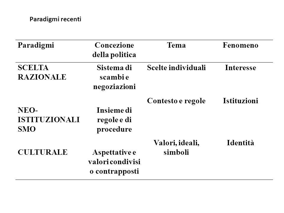 ParadigmiConcezione della politica TemaFenomeno SCELTA RAZIONALE Sistema di scambi e negoziazioni Scelte individualiInteresse NEO- ISTITUZIONALI SMO I