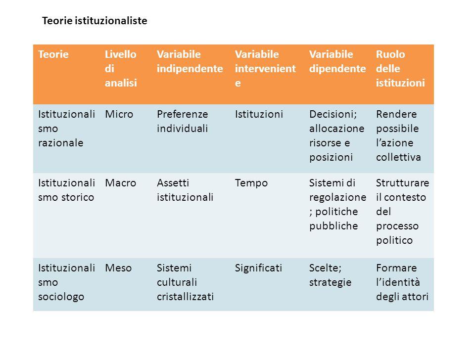 TeorieLivello di analisi Variabile indipendente Variabile intervenient e Variabile dipendente Ruolo delle istituzioni Istituzionali smo razionale Micr
