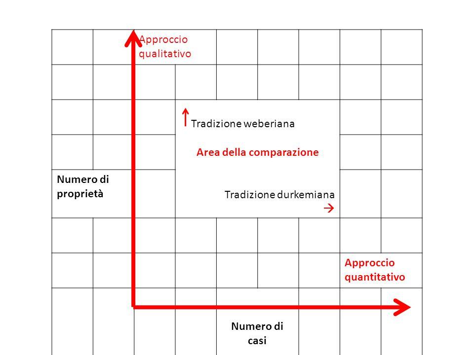 Approccio qualitativo Tradizione weberiana Area della comparazione Tradizione durkemiana  Numero di proprietà Approccio quantitativo Numero di casi