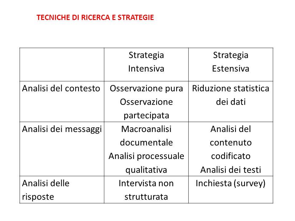 Strategia Intensiva Strategia Estensiva Analisi del contesto Osservazione pura Osservazione partecipata Riduzione statistica dei dati Analisi dei mess