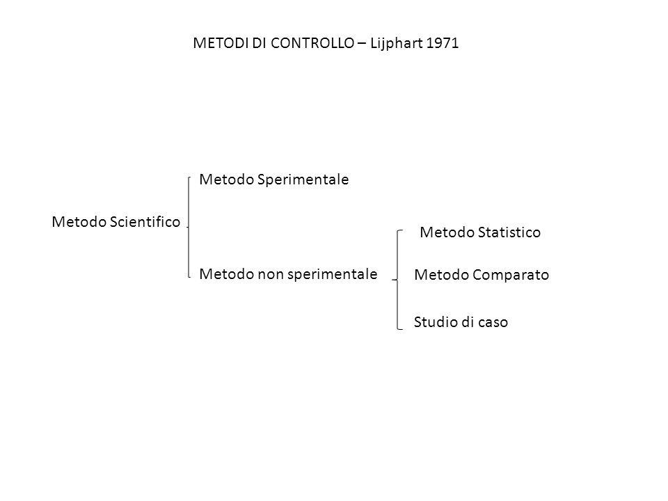 Metodo Scientifico Metodo Sperimentale Metodo non sperimentale Metodo Statistico Metodo Comparato Studio di caso METODI DI CONTROLLO – Lijphart 1971