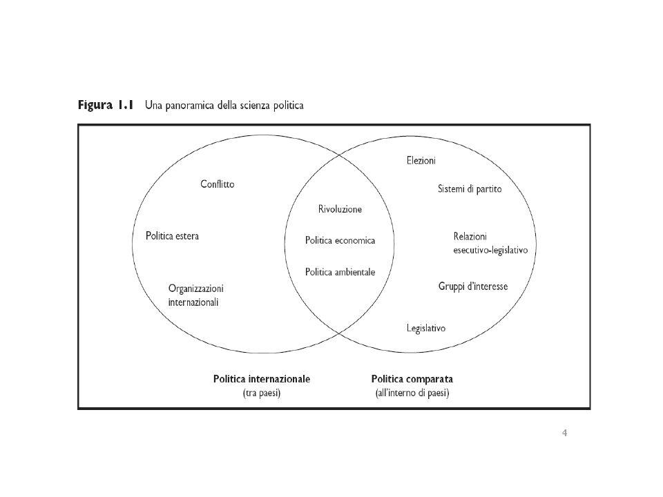 ParadigmiConcezione della politica TemaFenomeno SCELTA RAZIONALE Sistema di scambi e negoziazioni Scelte individualiInteresse NEO- ISTITUZIONALI SMO Insieme di regole e di procedure Contesto e regoleIstituzioni CULTURALEAspettative e valori condivisi o contrapposti Valori, ideali, simboli Identità Paradigmi recenti