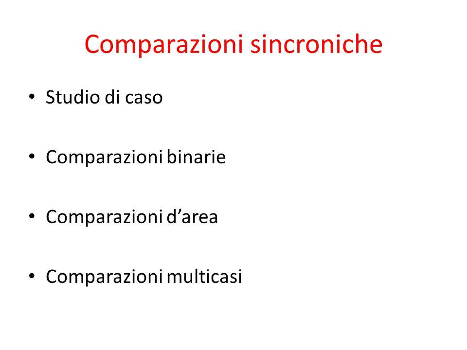 Comparazioni sincroniche Studio di caso Comparazioni binarie Comparazioni d'area Comparazioni multicasi